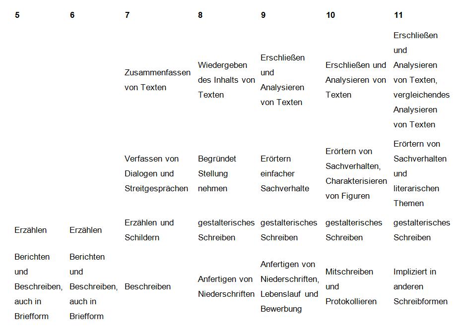 Das Fach Deutsch